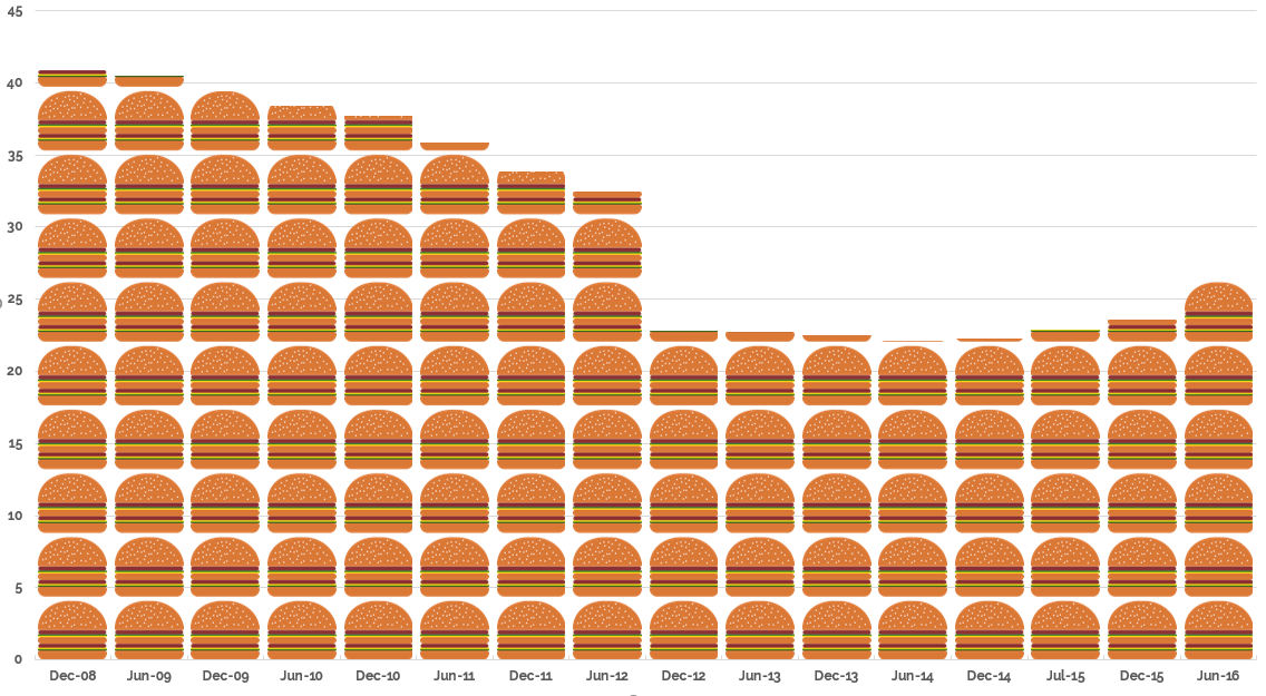 Average UK adults consumer credit debt in Big Macs per week - ClearDebt