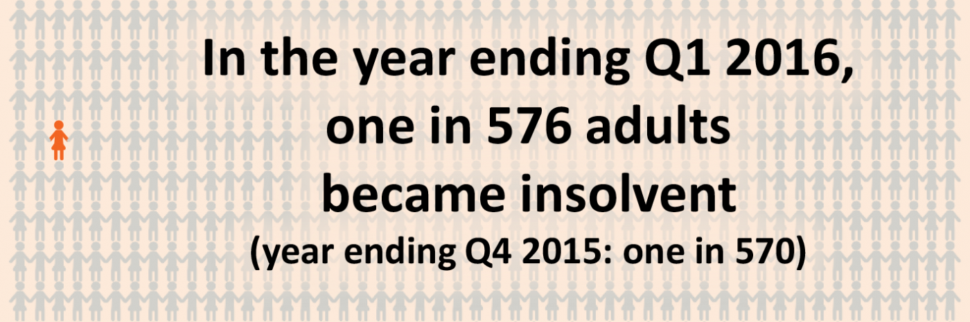 one in 576 adults became insolvent